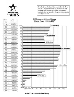 Funding the Arts: Still Less Expensive than Buying an Elected Official